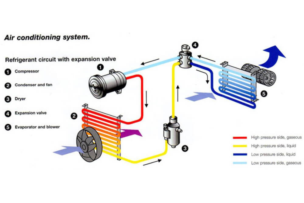 Vehicle air-conditioning circuit